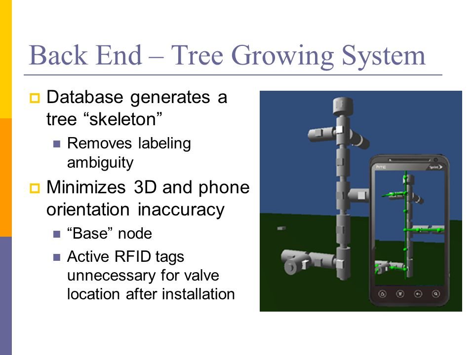 "Back End – Tree Growing System  Database generates a tree ""skeleton"" Removes labeling ambiguity  Minimizes 3D and phone orientation inaccuracy ""Base"