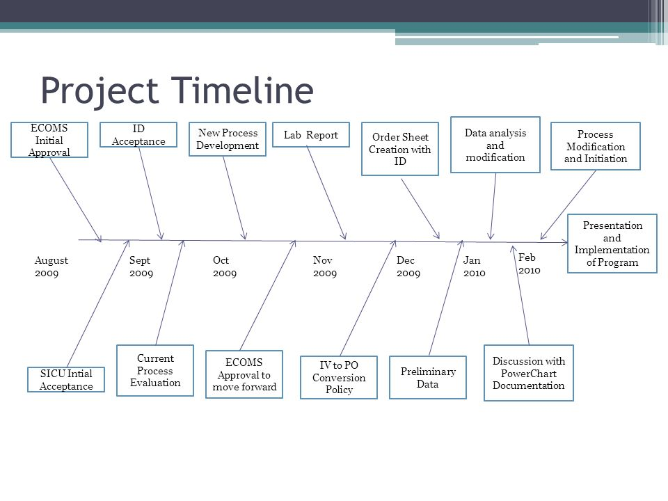 Current Process Continued on Next Slide