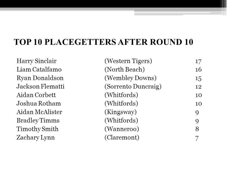 TOP 10 PLACEGETTERS AFTER ROUND 10 Harry Sinclair (Western Tigers) 17 Liam Catalfamo (North Beach) 16 Ryan Donaldson (Wembley Downs) 15 Jackson Flematti (Sorrento Duncraig) 12 Aidan Corbett (Whitfords) 10 Joshua Rotham (Whitfords) 10 Aidan McAlister (Kingsway) 9 Bradley Timms (Whitfords) 9 Timothy Smith (Wanneroo) 8 Zachary Lynn (Claremont) 7