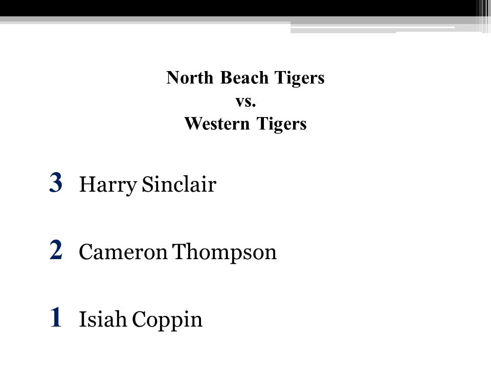 North Beach Tigers vs. Western Tigers 3 Harry Sinclair 2 Cameron Thompson 1 Isiah Coppin