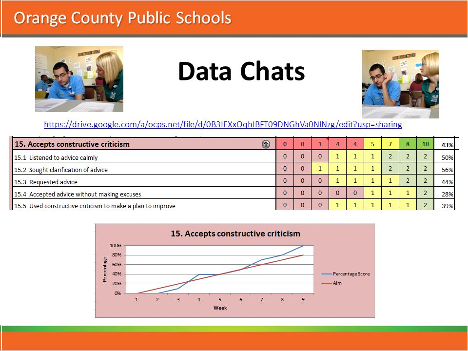Data Chats https://drive.google.com/a/ocps.net/file/d/0B3IEXxOqhIBFT09DNGhVa0NINzg/edit?usp=sharing