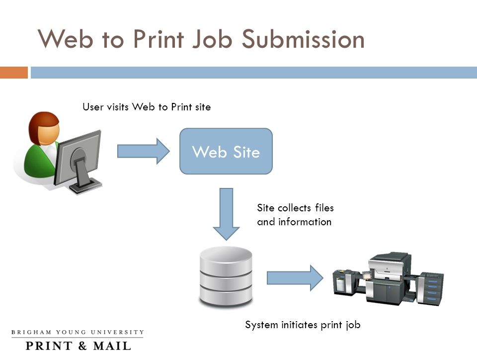 Web to Print Job Submission Web Site User visits Web to Print site Site collects files and information System initiates print job