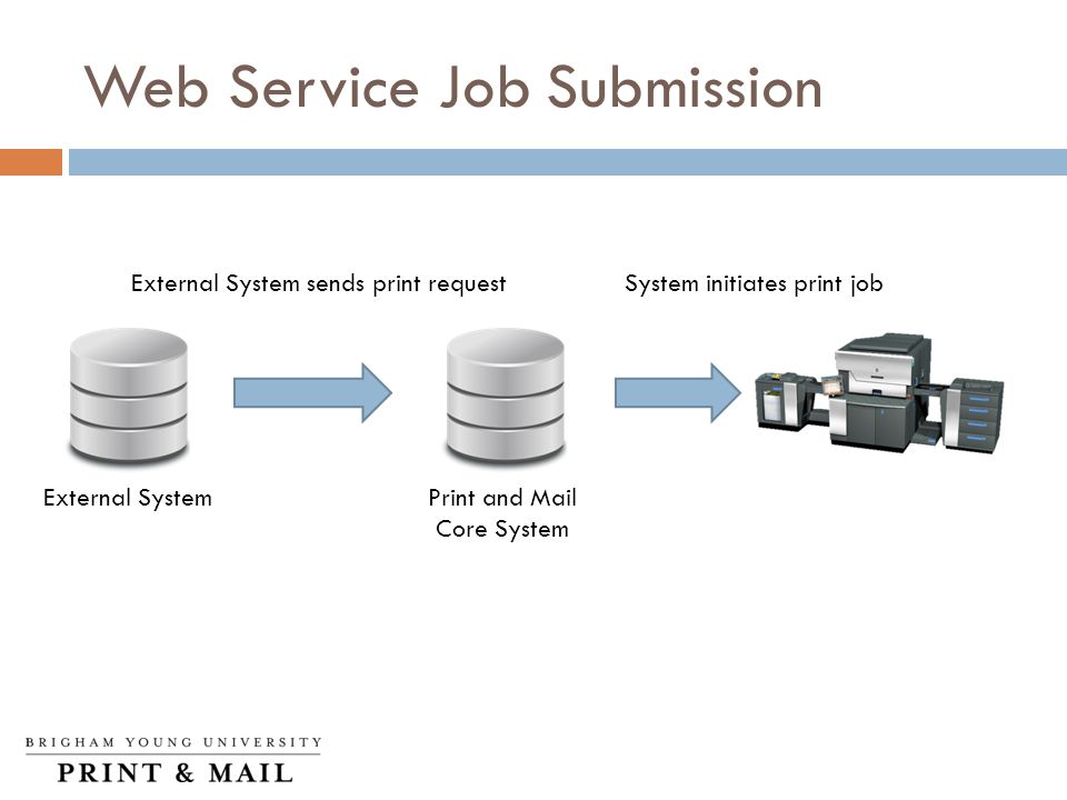 Web Service Job Submission External System sends print requestSystem initiates print job Print and Mail Core System External System