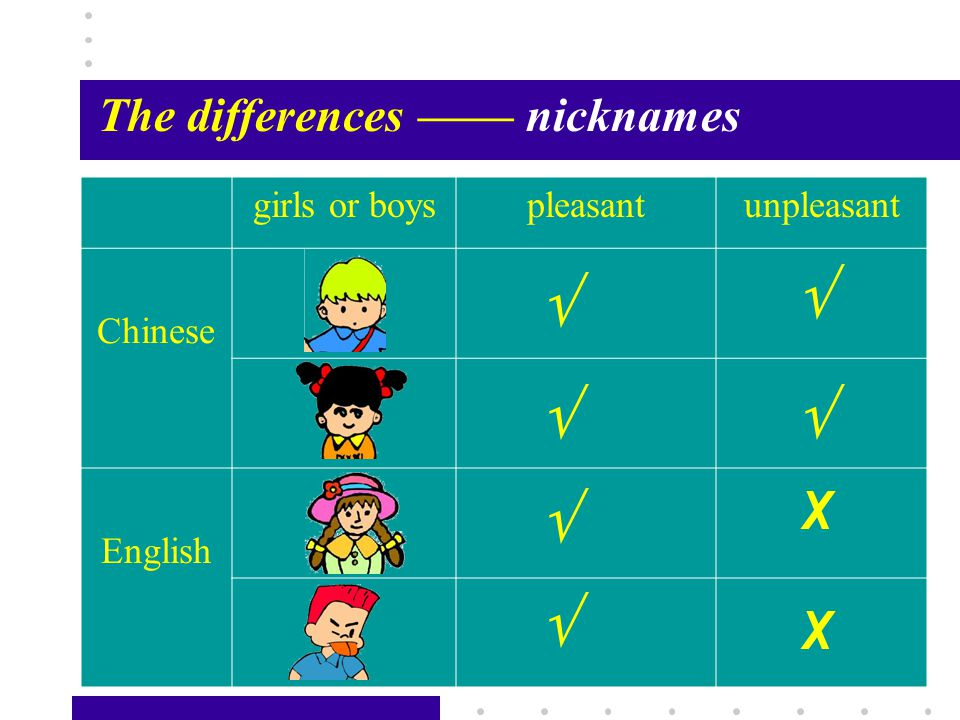 Passage X17 The differences—— nicknames girls or boyspleasantunpleasant Chinese English      X X