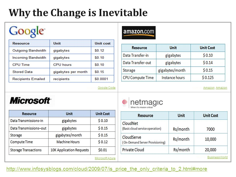 Why the Change is Inevitable Source: Google CodeGoogle CodeSource: Amazon, AmazonAmazon Source: BusinessWorldBusinessWorld Source: Microsoft AzureMicrosoft Azure http://www.infosysblogs.com/cloud/2009/07/is_price_the_only_criteria_to_2.html#more