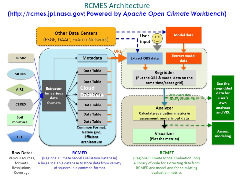 RCMES Architecture (http://rcmes.jpl.nasa.gov; Powered by Apache Open Climate Workbench ) Raw Data: Various sources, formats, Resolutions, Coverage RCMED (Regional Climate Model Evaluation Database) A large scalable database to store data from variety of sources in a common format RCMET (Regional Climate Model Evaluation Tool) A library of code for extracting data from RCMED and model and for calculating evaluation metrics Metadata Data Table Common Format, Native grid, Efficient architecture Common Format, Native grid, Efficient architecture Cloud Database Extractor for various data formats TRMM MODIS AIRS CERES ETC Soil moisture Extract OBS data Extract model data User input Regridder (Put the OBS & model data on the same time/space grid) Regridder (Put the OBS & model data on the same time/space grid) Analyzer Calculate evaluation metrics & assessment model input data Analyzer Calculate evaluation metrics & assessment model input data Visualizer (Plot the metrics) Visualizer (Plot the metrics) URL Use the re-gridded data for user's own analyses and VIS.