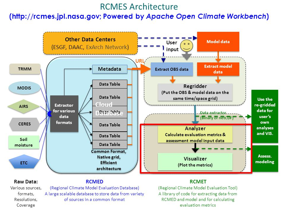 RCMES Architecture (http://rcmes.jpl.nasa.gov; Powered by Apache Open Climate Workbench ) Raw Data: Various sources, formats, Resolutions, Coverage RC
