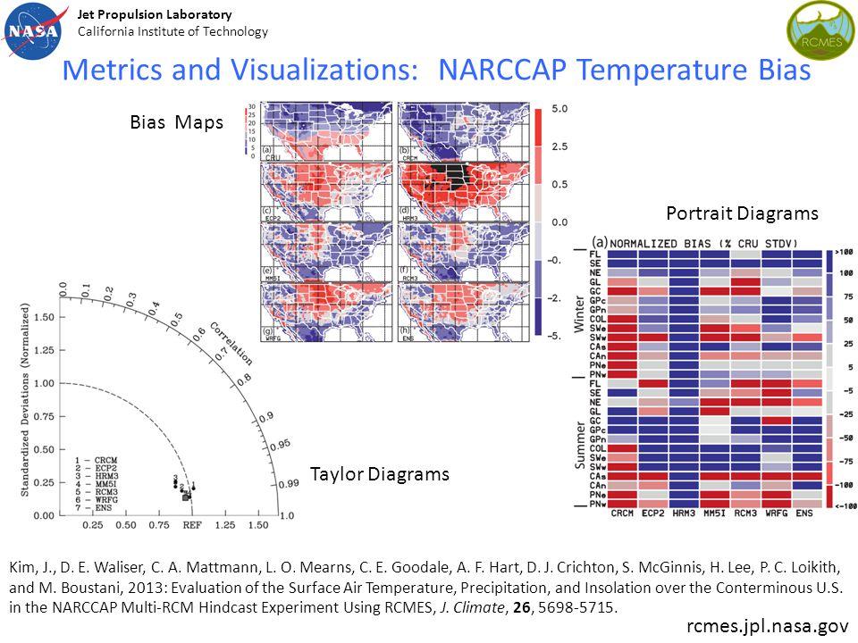 Metrics and Visualizations: NARCCAP Temperature Bias Bias Maps Taylor Diagrams Portrait Diagrams Kim, J., D.