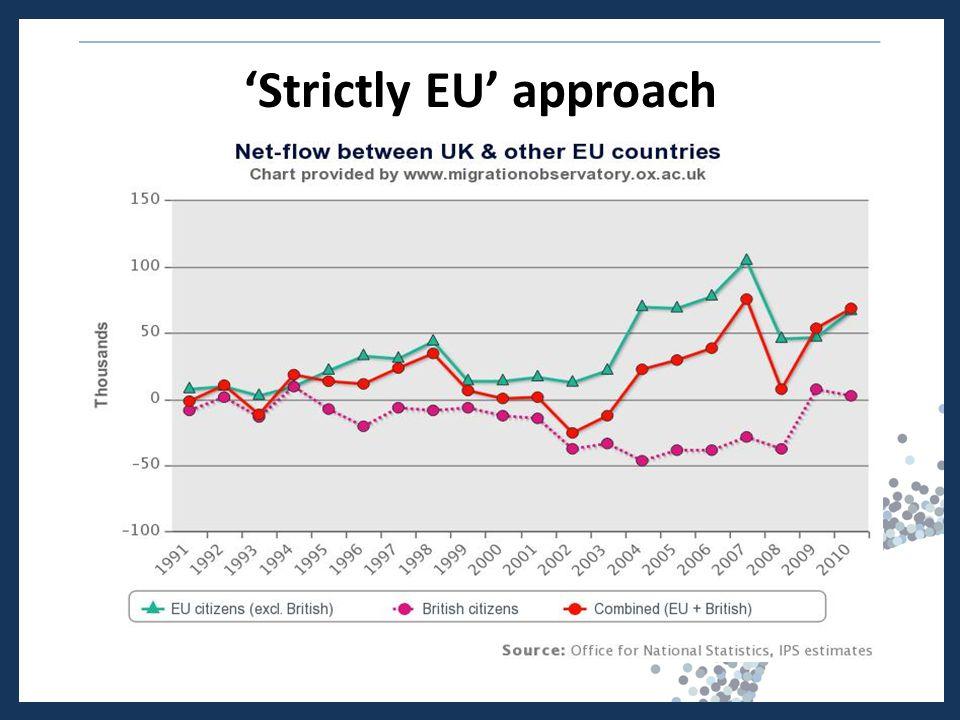 'Strictly EU' approach