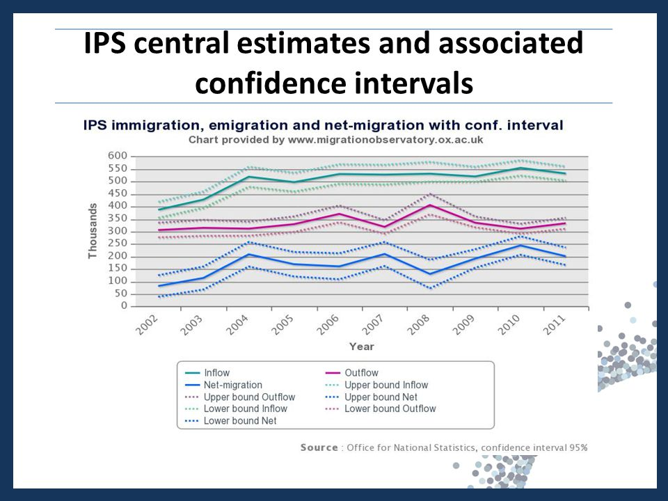 IPS central estimates and associated confidence intervals