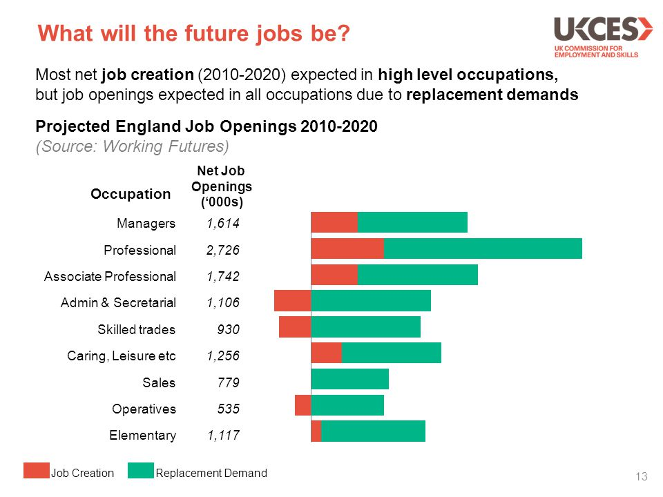 What will the future jobs be? 13 Most net job creation (2010-2020) expected in high level occupations, but job openings expected in all occupations du