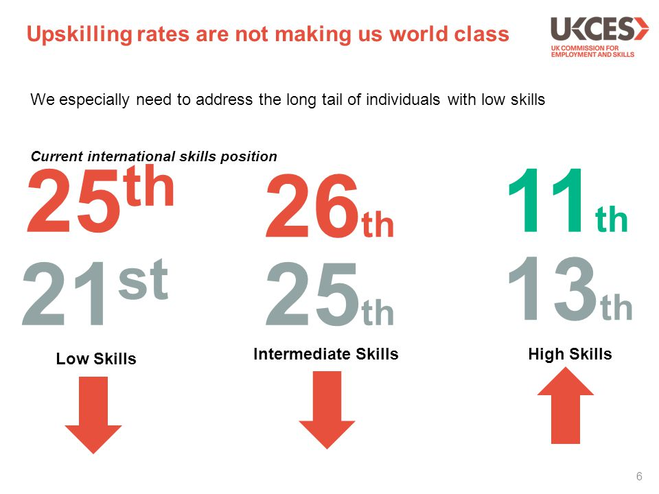 Are businesses investing wisely in skills.