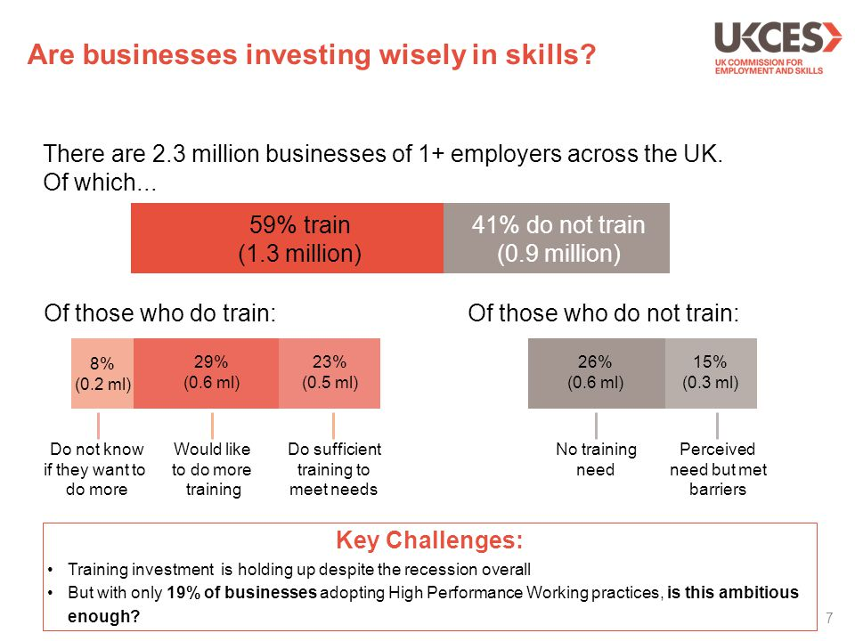 8 Employer investment in training £24.7 Billion Is spent on the direct costs of training.
