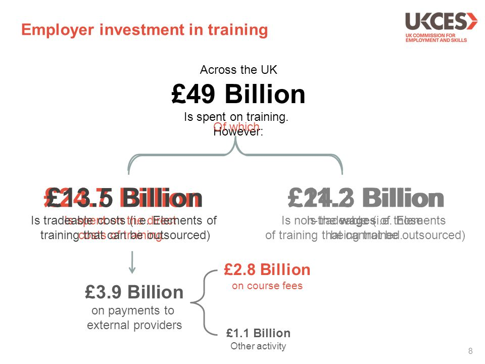 8 Employer investment in training £24.7 Billion Is spent on the direct costs of training. Across the UK £49 Billion Is spent on training. However: £24