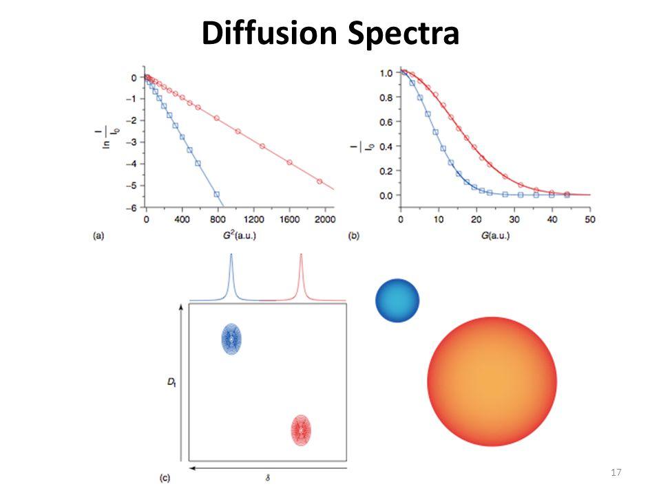 Diffusion Spectra 17