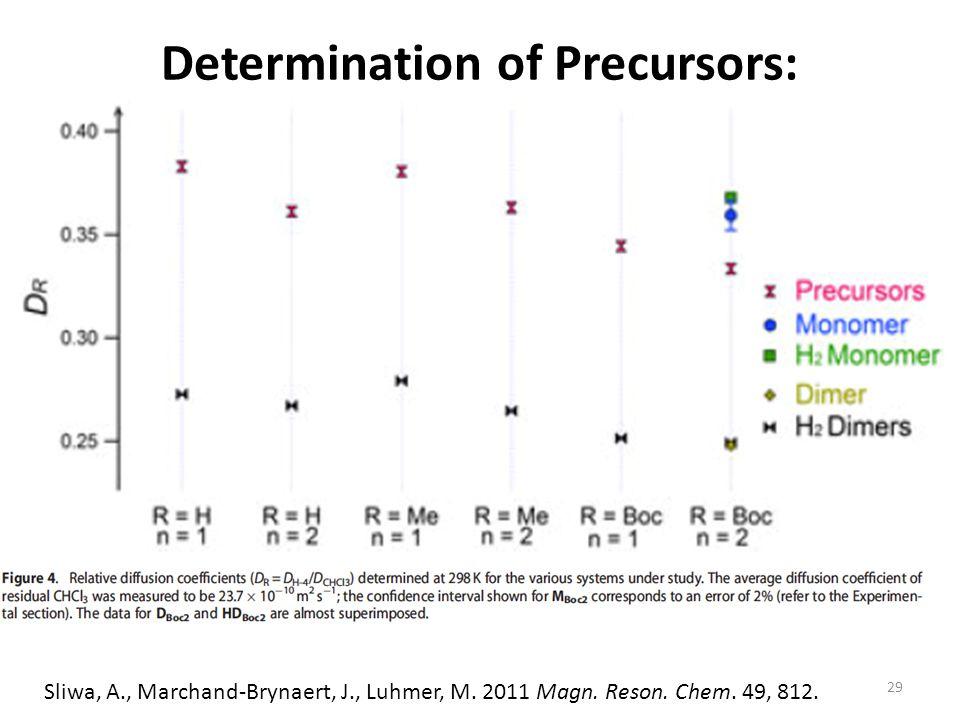 Determination of Precursors: 29 Sliwa, A., Marchand-Brynaert, J., Luhmer, M.