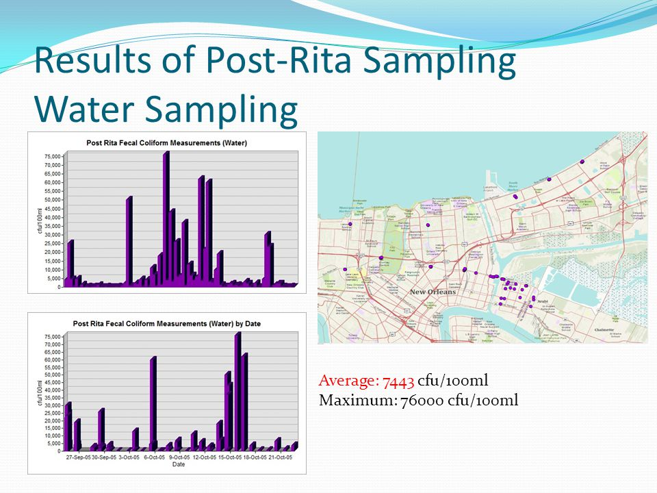 Results of Post-Rita Sampling Water Sampling Average: 7443 cfu/100ml Maximum: 76000 cfu/100ml