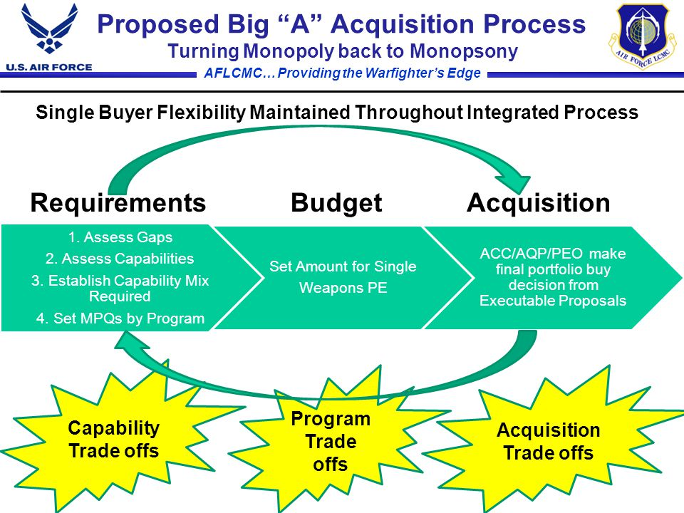 AFLCMC… Providing the Warfighter's Edge Proposed Big A Acquisition Process Turning Monopoly back to Monopsony 1.