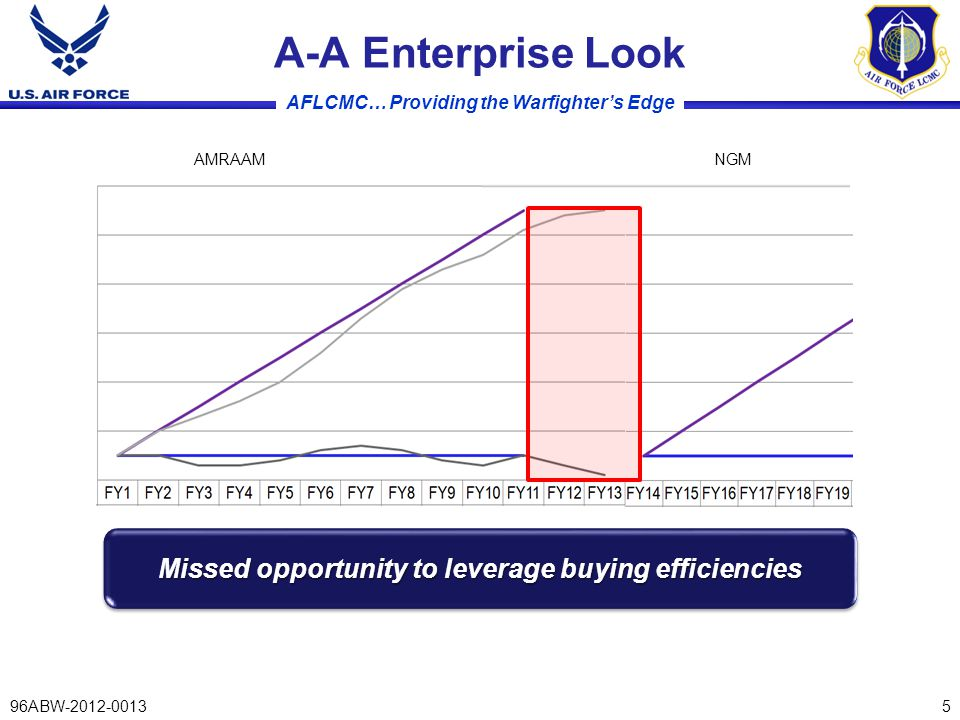 AFLCMC… Providing the Warfighter's Edge A-A Enterprise Look 5 Missed opportunity to leverage buying efficiencies AMRAAMNGM 96ABW-2012-0013