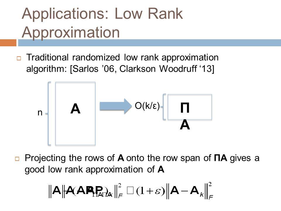Applications: Low Rank Approximation  Traditional randomized low rank approximation algorithm: [Sarlos '06, Clarkson Woodruff '13] A ΠAΠA n O(k/ε) 