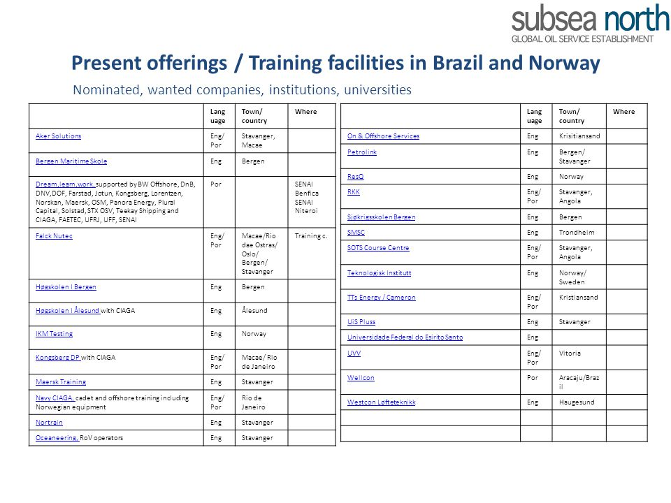 Present offerings / Training facilities in Brazil and Norway Nominated, wanted companies, institutions, universities Lang uage Town/ country Where Aker SolutionsEng/ Por Stavanger, Macae Bergen Maritime SkoleEngBergen Dream,learn,work, Dream,learn,work, supported by BW Offshore, DnB, DNV,DOF, Farstad, Jotun, Kongsberg, Lorentzen, Norskan, Maersk, OSM, Panora Energy, Plural Capital, Solstad, STX OSV, Teekay Shipping and CIAGA, FAETEC, UFRJ, UFF, SENAI PorSENAI Benfica SENAI Niteroi Falck NutecEng/ Por Macae/Rio dae Ostras/ Oslo/ Bergen/ Stavanger Training c.