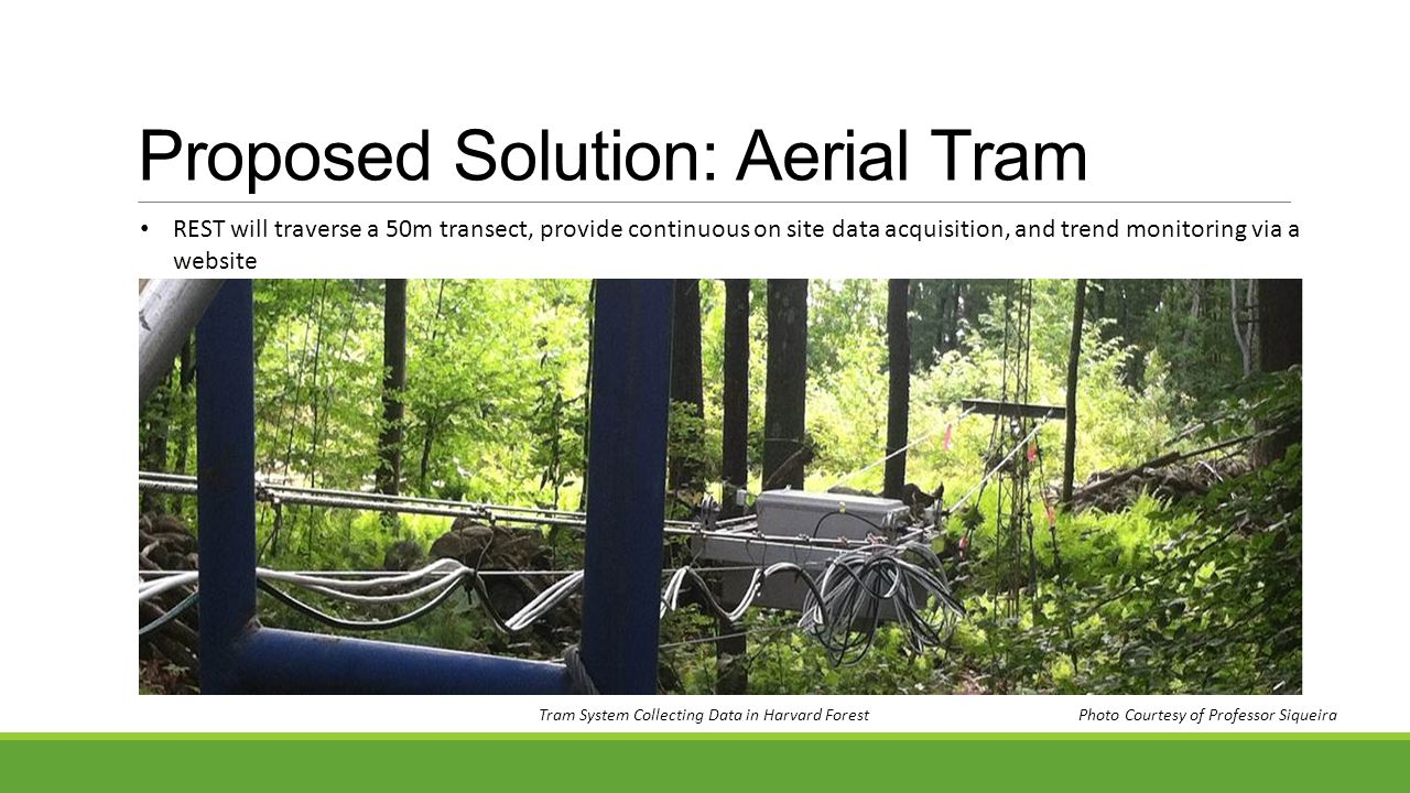 Proposed Solution: Aerial Tram Tram System Collecting Data in Harvard Forest Photo Courtesy of Professor Siqueira REST will traverse a 50m transect, provide continuous on site data acquisition, and trend monitoring via a website