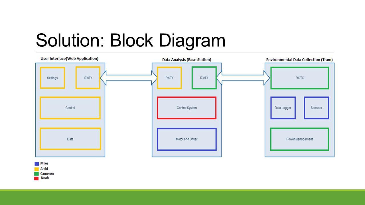 Solution: Block Diagram