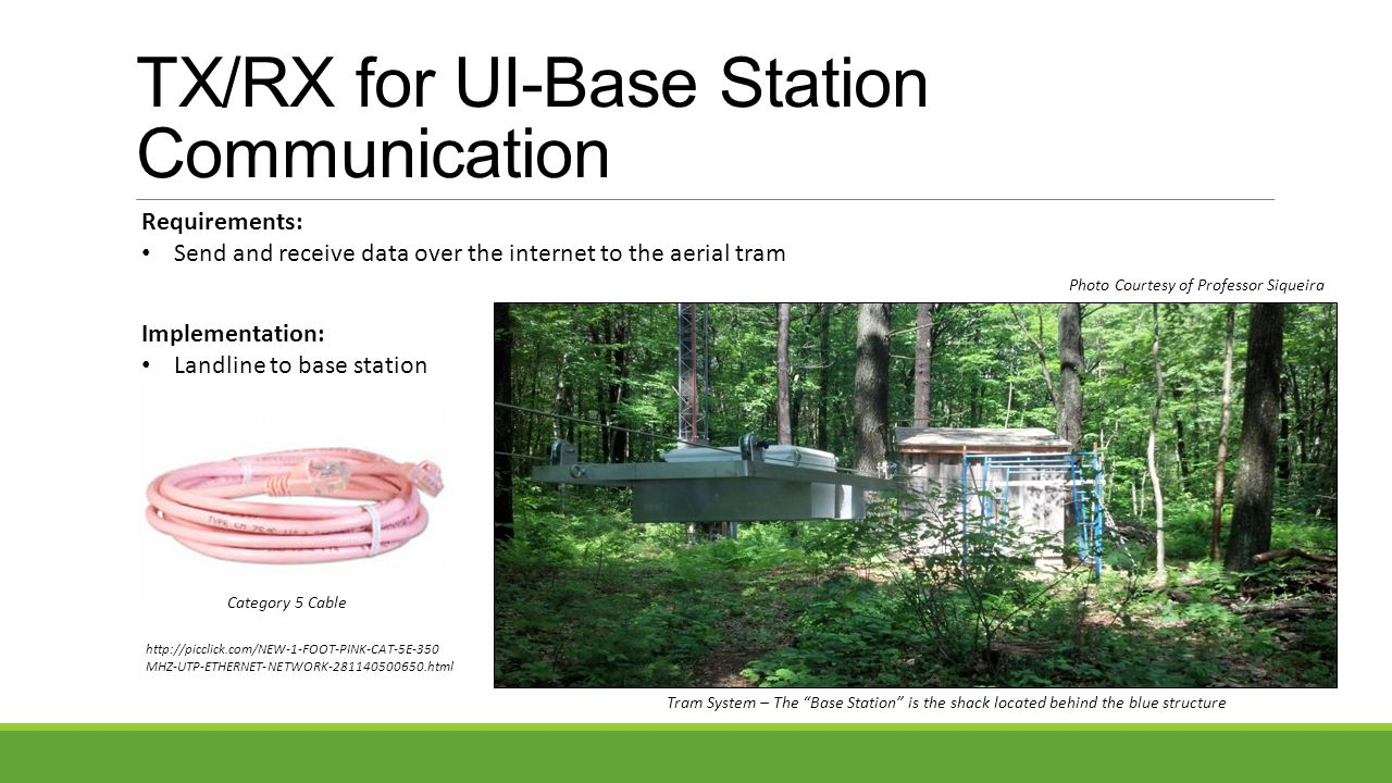 TX/RX for UI-Base Station Communication Requirements: Send and receive data over the internet to the aerial tram Implementation: Landline to base station Category 5 Cable Tram System – The Base Station is the shack located behind the blue structure Photo Courtesy of Professor Siqueira http://picclick.com/NEW-1-FOOT-PINK-CAT-5E-350 MHZ-UTP-ETHERNET-NETWORK-281140500650.html