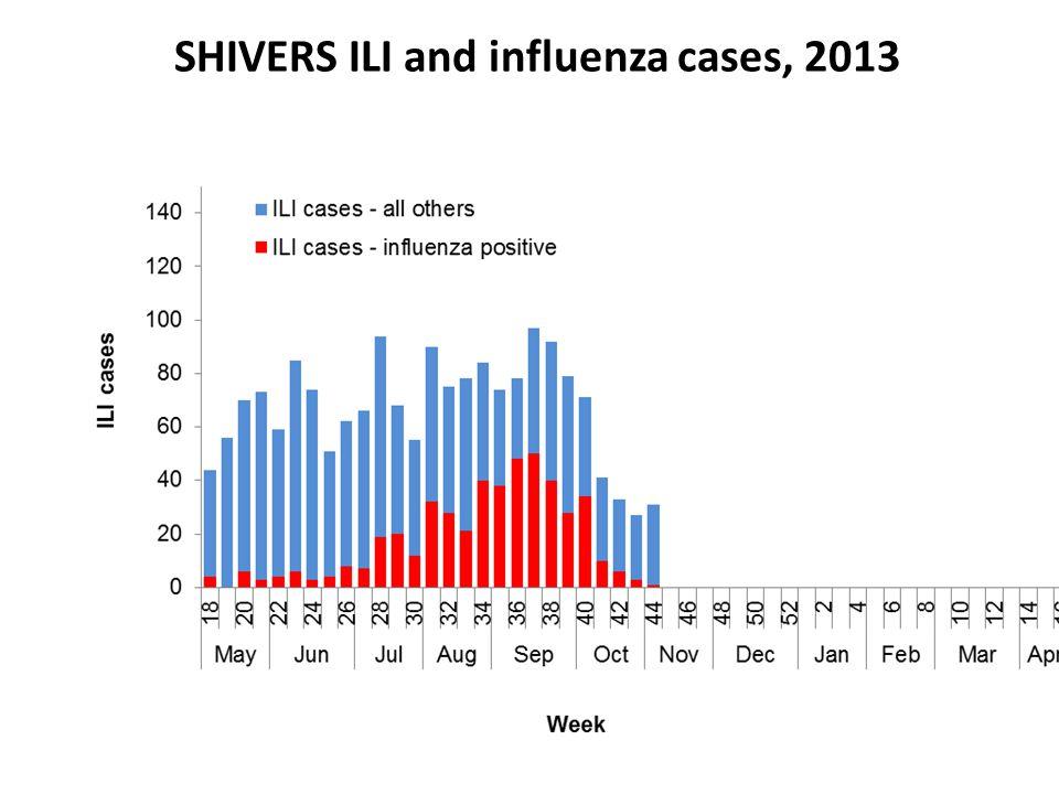 SHIVERS ILI and influenza cases, 2013