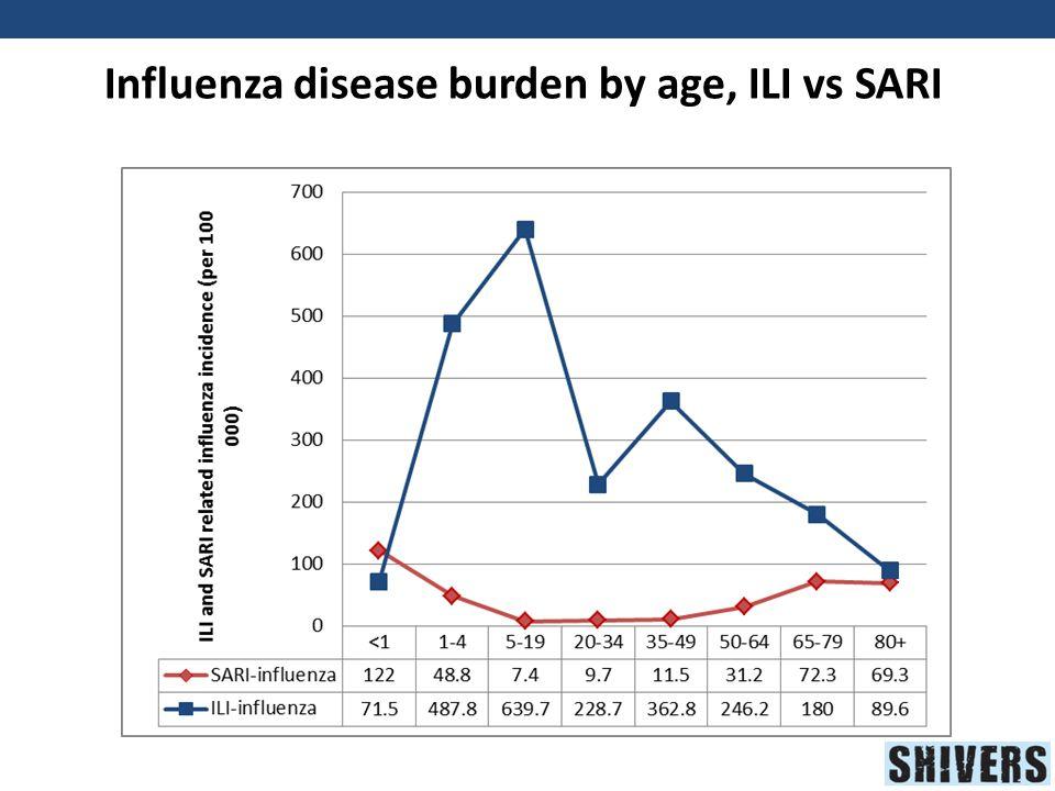 Influenza disease burden by age, ILI vs SARI