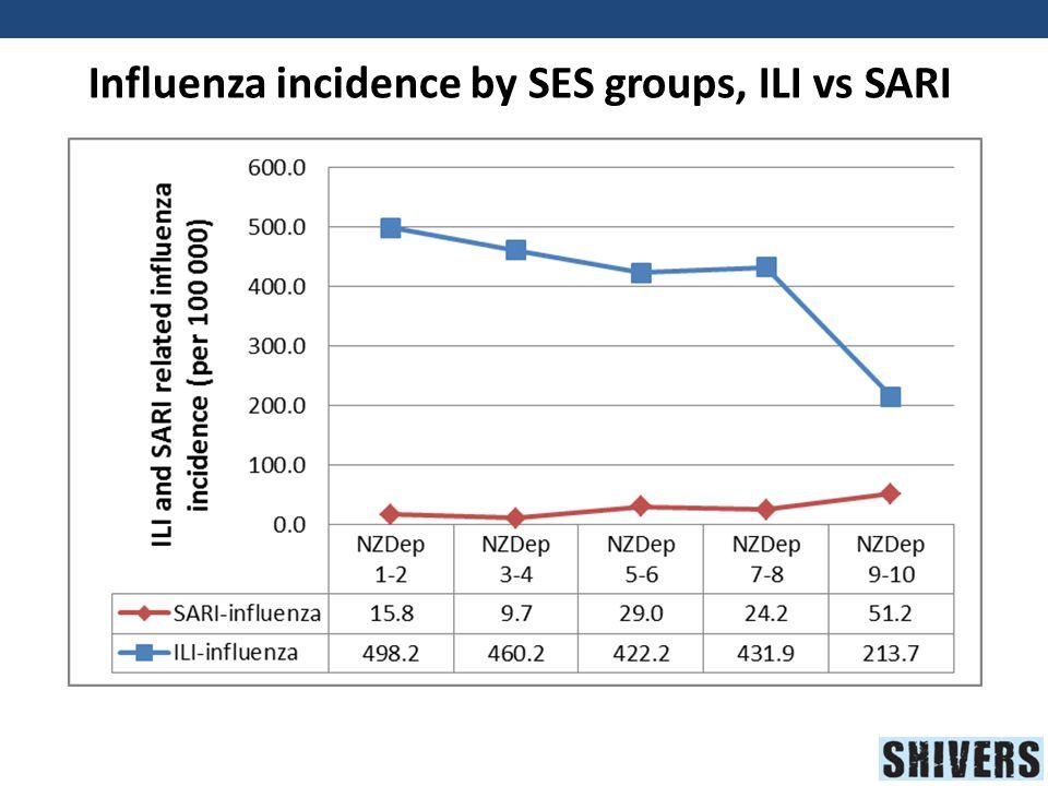 Influenza incidence by SES groups, ILI vs SARI