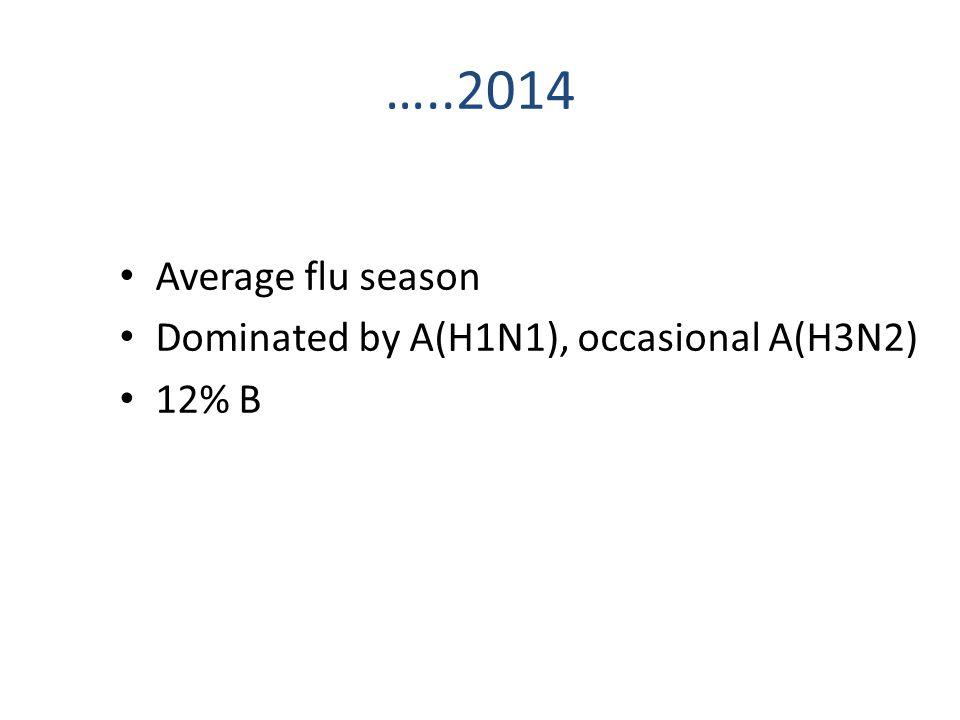 …..2014 Average flu season Dominated by A(H1N1), occasional A(H3N2) 12% B