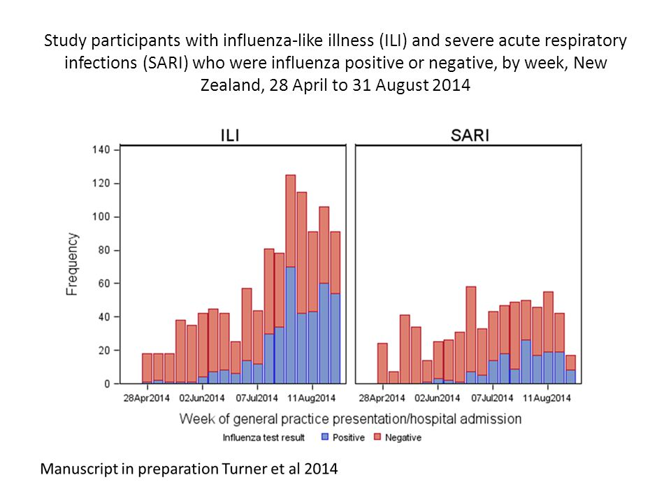 Study participants with influenza-like illness (ILI) and severe acute respiratory infections (SARI) who were influenza positive or negative, by week, New Zealand, 28 April to 31 August 2014