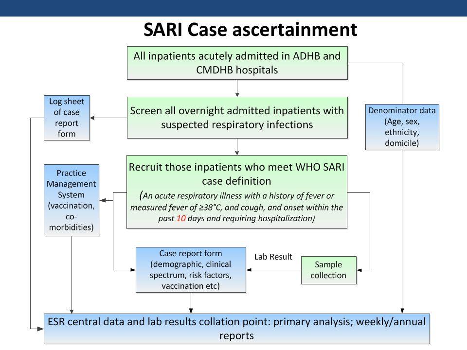 SHIVERS SARI and influenza cases, 2013