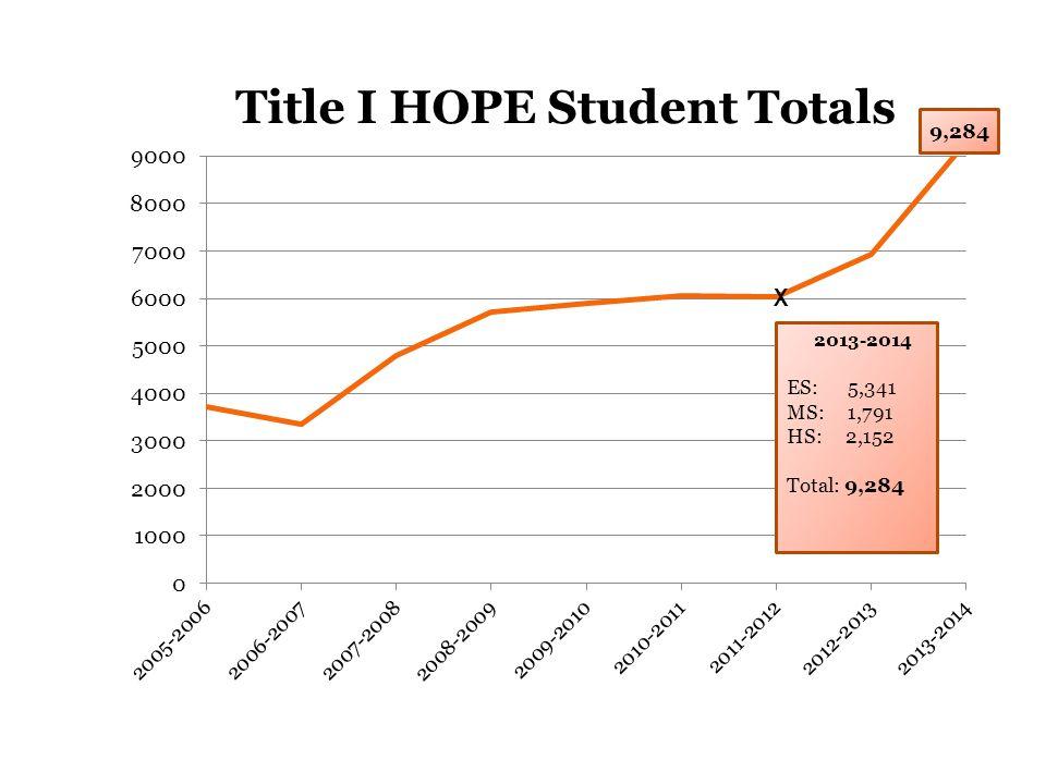 2013-2014 ES: 5,341 MS: 1,791 HS: 2,152 Total: 9,284 9,284 X