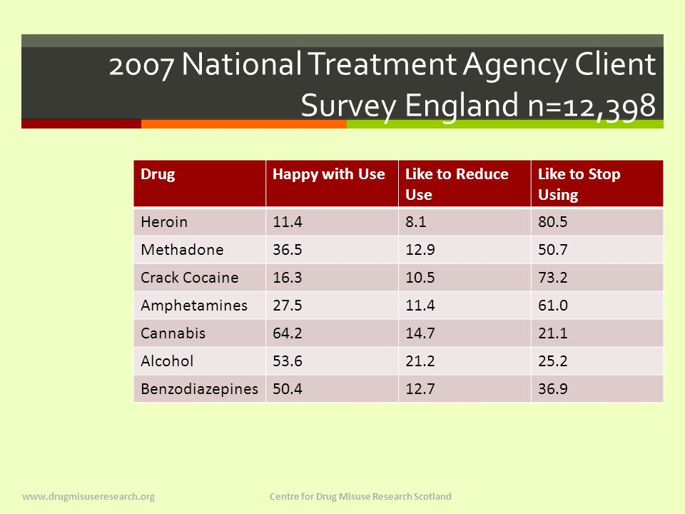Treatment Outcome  In 2007 National Treatment Agency Reports that  In 2006/07 there were 180,000 drug users in treatment of whom only 3.2% (5,829) left treatment that year drug free.