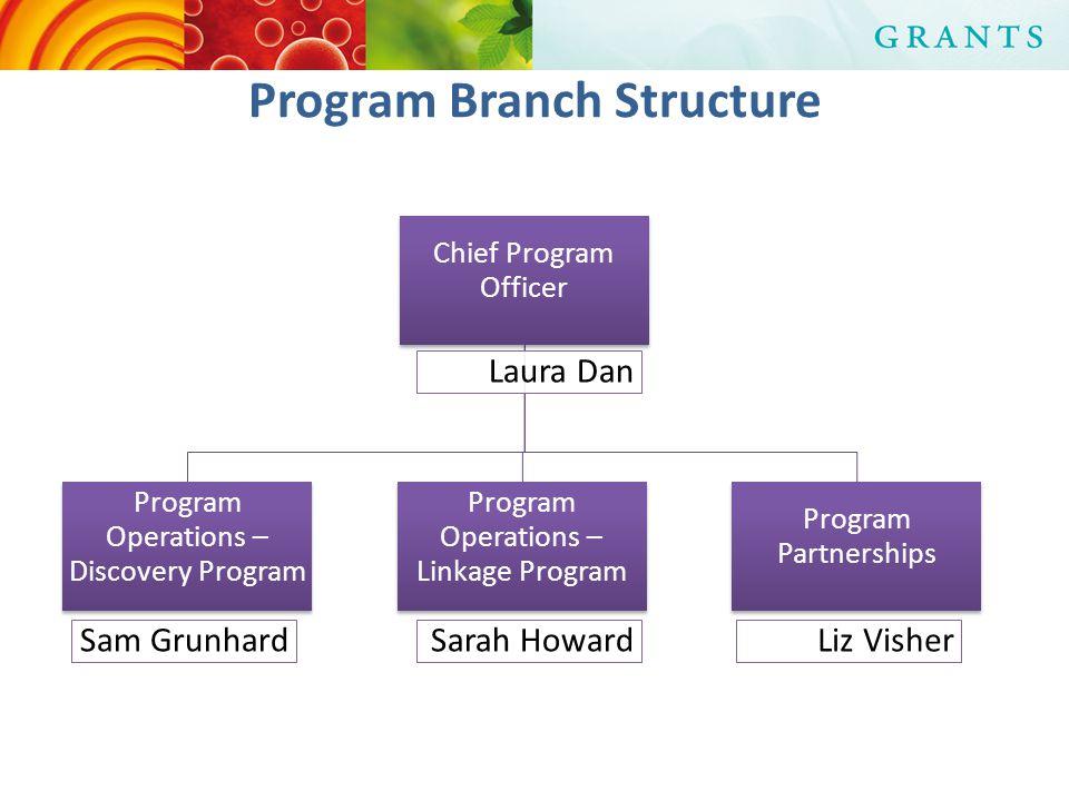 Program Branch Structure Chief Program Officer Laura Dan Program Operations – Discovery Program Sam Grunhard Program Operations – Linkage Program Sarah Howard Program Partnerships Liz Visher