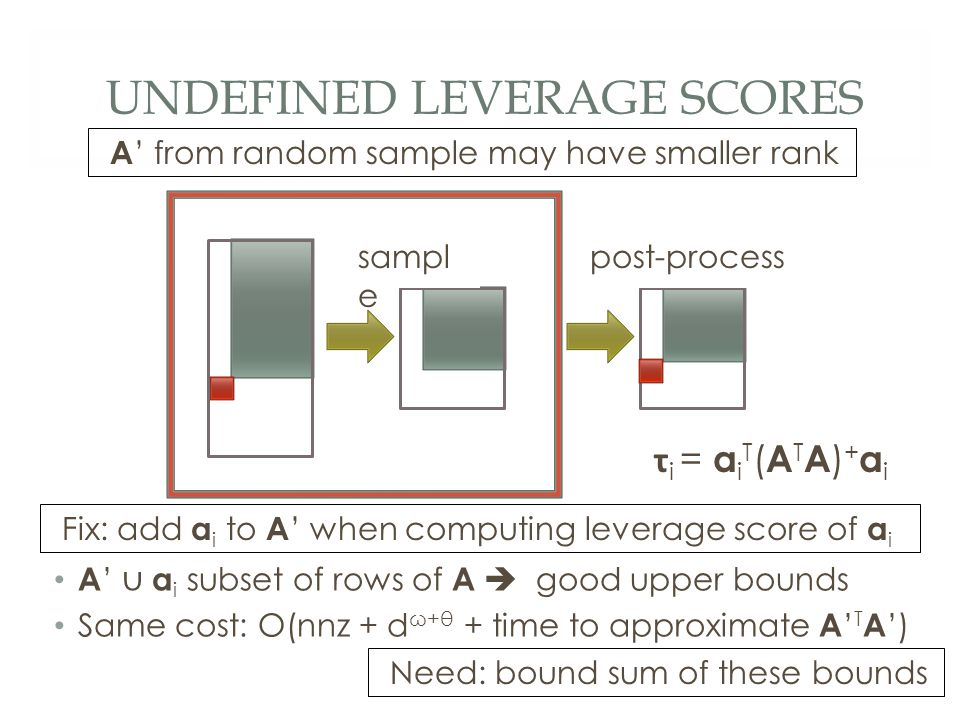 UNDEFINED LEVERAGE SCORES A ' from random sample may have smaller rank A ' ∪ a i subset of rows of A  good upper bounds Same cost: O(nnz + d ω+θ + time to approximate A ' T A ') Fix: add a i to A ' when computing leverage score of a i sampl e post-process τ i = a i T ( A T A ) + a i Need: bound sum of these bounds