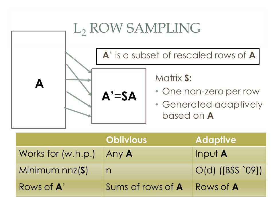L 2 ROW SAMPLING A' = SA A A ' is a subset of rescaled rows of A Matrix S: One non-zero per row Generated adaptively based on A ObliviousAdaptive Works for (w.h.p.) Any A Input A Minimum nnz( S ) nO(d) ([BSS `09]) Rows of A 'Sums of rows of A Rows of A