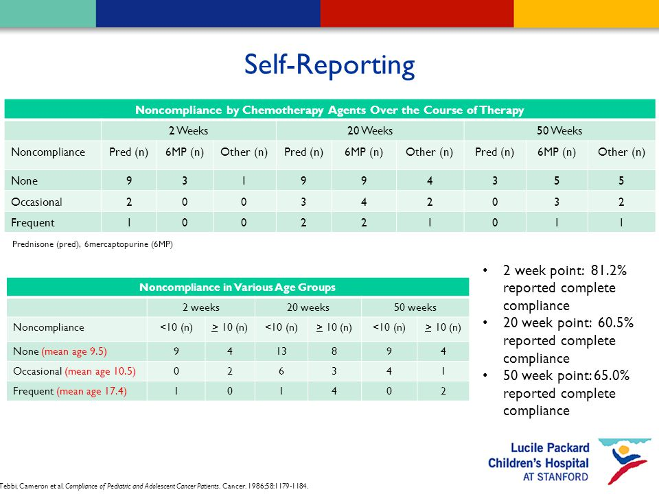 Self-Reporting Noncompliance by Chemotherapy Agents Over the Course of Therapy 2 Weeks20 Weeks50 Weeks NoncompliancePred (n)6MP (n)Other (n)Pred (n)6MP (n)Other (n)Pred (n)6MP (n)Other (n) None931994355 Occasional200342032 Frequent100221011 2 week point: 81.2% reported complete compliance 20 week point: 60.5% reported complete compliance 50 week point: 65.0% reported complete compliance Prednisone (pred), 6mercaptopurine (6MP) Noncompliance in Various Age Groups 2 weeks20 weeks50 weeks Noncompliance<10 (n)> 10 (n)<10 (n)> 10 (n)<10 (n)> 10 (n) None (mean age 9.5)9413894 Occasional (mean age 10.5)026341 Frequent (mean age 17.4)101402 Tebbi, Cameron et al.