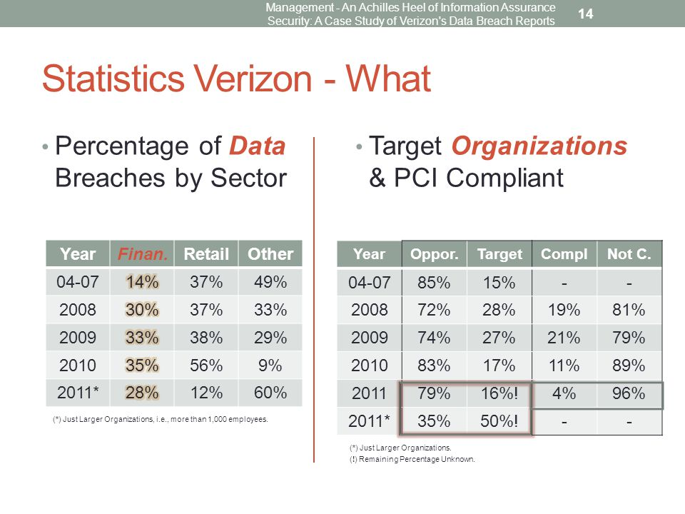 Statistics Verizon - What Percentage of Data Breaches by Sector Target Organizations & PCI Compliant Management - An Achilles Heel of Information Assurance Security: A Case Study of Verizon s Data Breach Reports 14 YearFinan.RetailOther 04-0737%49% 200837%33% 200938%29% 201056%9% 2011*12%60% (*) Just Larger Organizations, i.e., more than 1,000 employees.