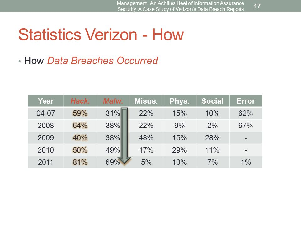 Statistics Verizon - How How Data Breaches Occurred Management - An Achilles Heel of Information Assurance Security: A Case Study of Verizon s Data Breach Reports 17 YearHack.Malw.Misus.Phys.SocialError 04-0731%22%15%10%62% 200838%22%9%2%67% 200938%48%15%28%- 201049%17%29%11%- 201169%5%10%7%1%