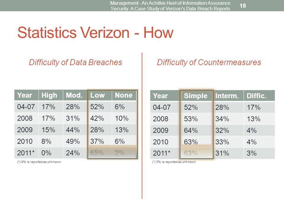 Statistics Verizon - How Difficulty of Data Breaches YearHighMod.LowNone 04-0717%28%52%6% 200817%31%42%10% 200915%44%28%13% 20108%49%37%6% 2011*0%24%65%2% Difficulty of Countermeasures Management - An Achilles Heel of Information Assurance Security: A Case Study of Verizon s Data Breach Reports 18 YearSimpleInterm.Diffic.