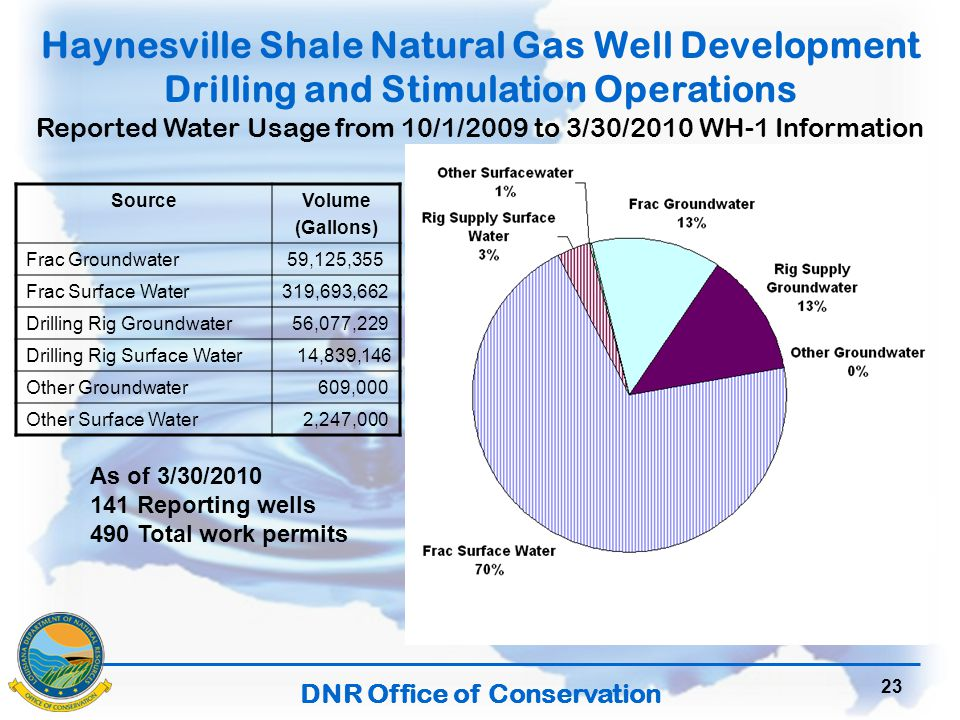 DNR Office of Conservation 23 Haynesville Shale Natural Gas Well Development Drilling and Stimulation Operations Reported Water Usage from 10/1/2009 to 3/30/2010 WH-1 Information SourceVolume (Gallons) Frac Groundwater 59,125,355 Frac Surface Water319,693,662 Drilling Rig Groundwater 56,077,229 Drilling Rig Surface Water 14,839,146 Other Groundwater 609,000 Other Surface Water 2,247,000 As of 3/30/2010 141 Reporting wells 490 Total work permits