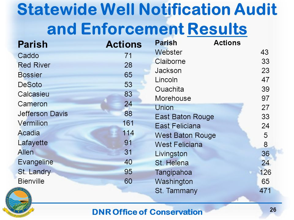 DNR Office of Conservation Statewide Well Notification Audit and Enforcement Results ParishActions Caddo 71 Red River 28 Bossier 65 DeSoto 53 Calcasieu 83 Cameron 24 Jefferson Davis 88 Vermilion 161 Acadia 114 Lafayette 91 Allen 31 Evangeline 40 St.