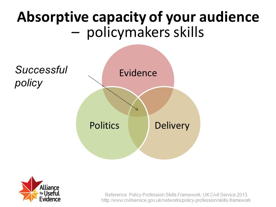 Evidence DeliveryPolitics Successful policy Absorptive capacity of your audience – policymakers skills Reference: Policy Profession Skills Framework,