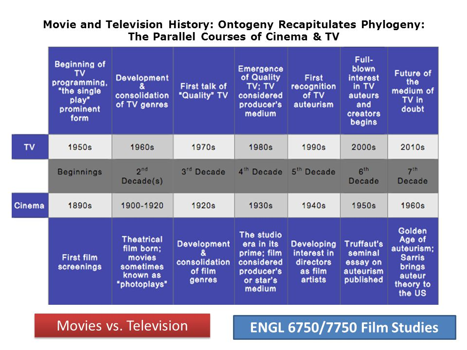 ENGL 6750/7750 Film Studies Movies vs.