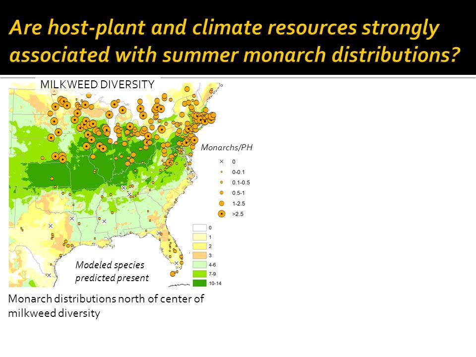 Monarch distributions north of center of milkweed diversity MILKWEED DIVERSITY Modeled species predicted present Monarchs/PH
