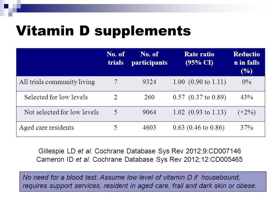 Vitamin D supplements No. of trials No.