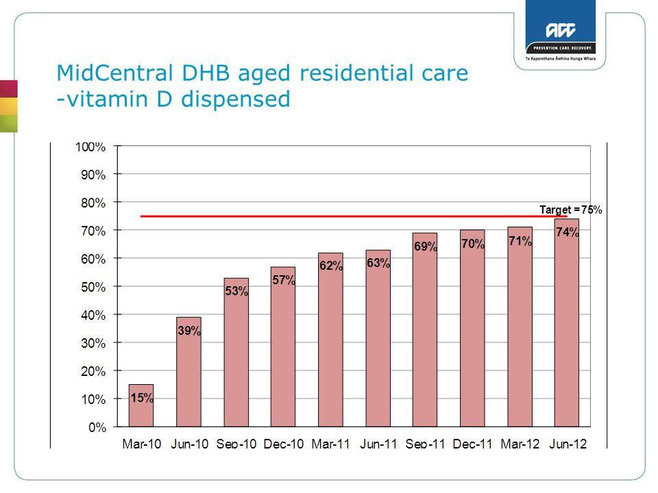 MidCentral DHB aged residential care -vitamin D dispensed